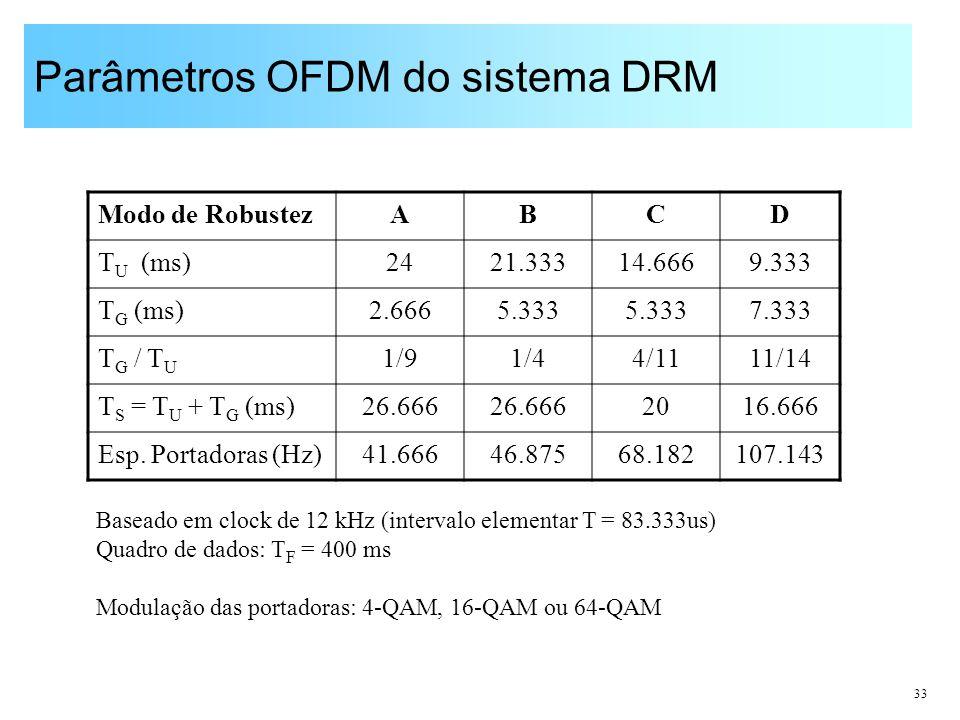 33 Parâmetros OFDM do sistema DRM Modo de RobustezABCD T U (ms)2421.33314.6669.333 T G (ms)2.6665.333 7.333 T G / T U 1/91/44/1111/14 T S = T U + T G