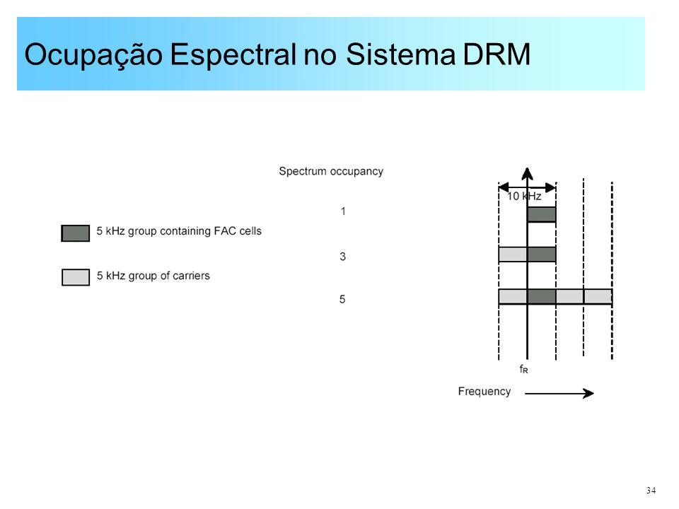 34 Ocupação Espectral no Sistema DRM