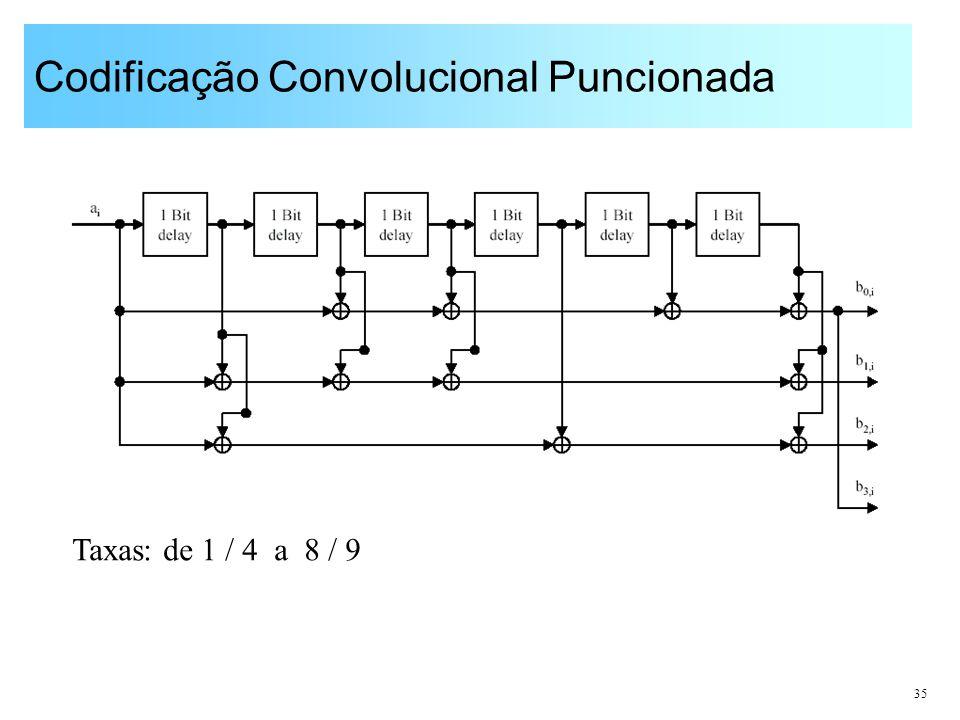 35 Codificação Convolucional Puncionada Taxas: de 1 / 4 a 8 / 9