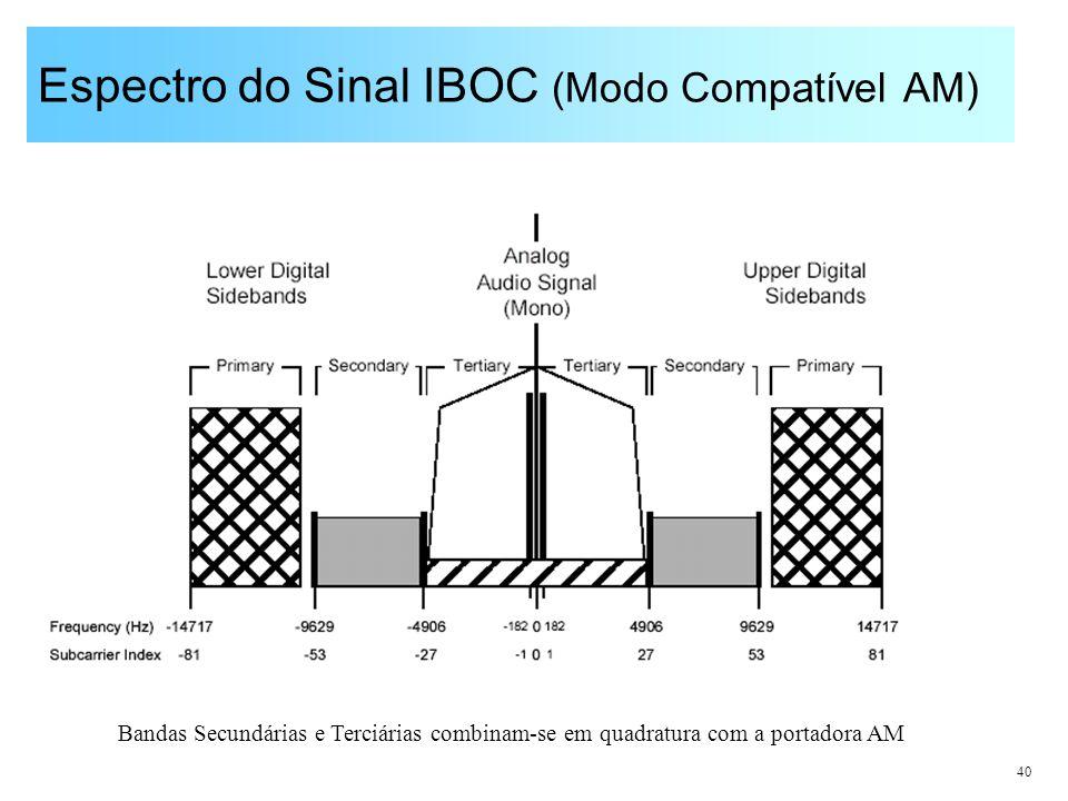 40 Espectro do Sinal IBOC (Modo Compatível AM) Bandas Secundárias e Terciárias combinam-se em quadratura com a portadora AM