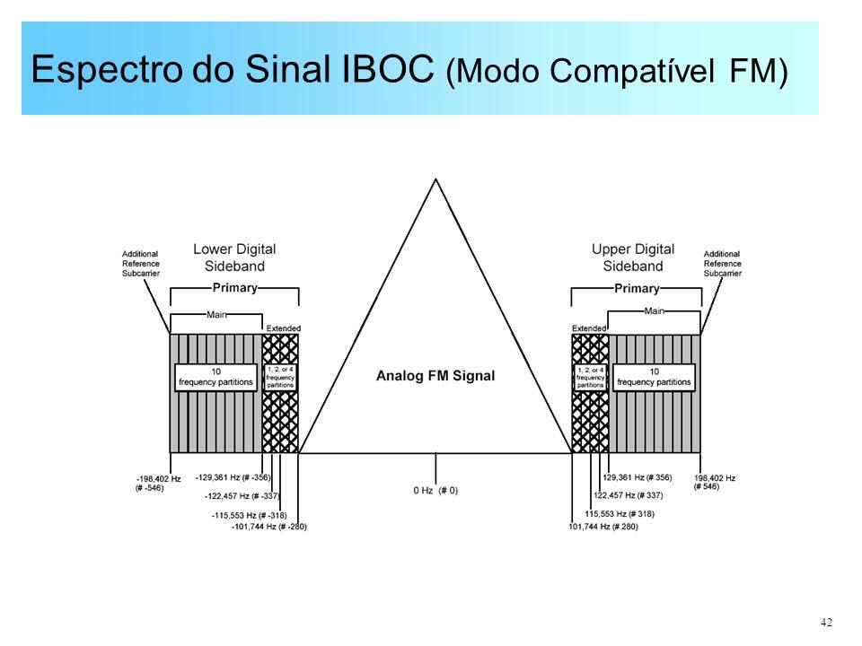 42 Espectro do Sinal IBOC (Modo Compatível FM)
