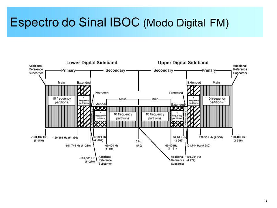 43 Espectro do Sinal IBOC (Modo Digital FM)