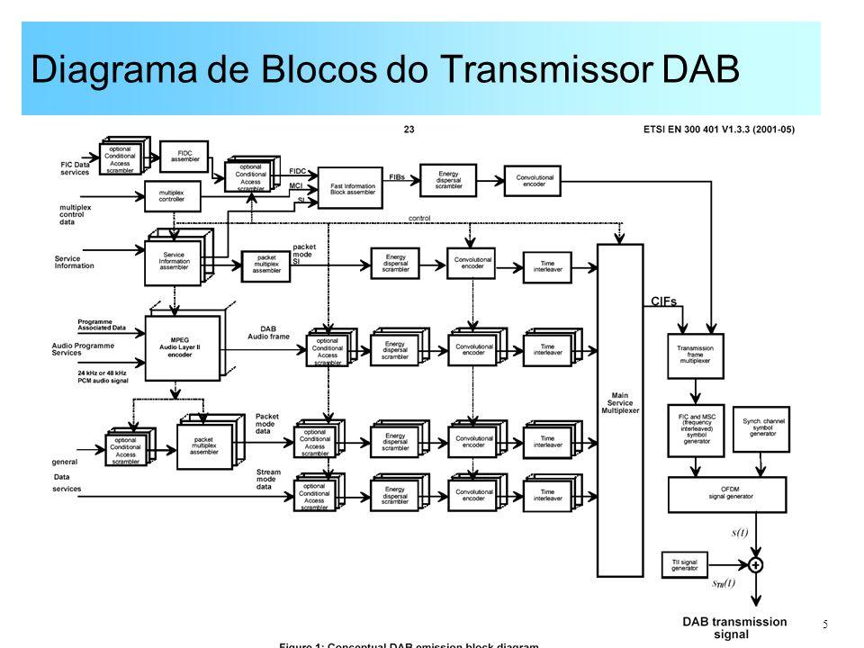 5 Diagrama de Blocos do Transmissor DAB