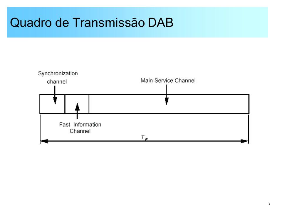 8 Quadro de Transmissão DAB