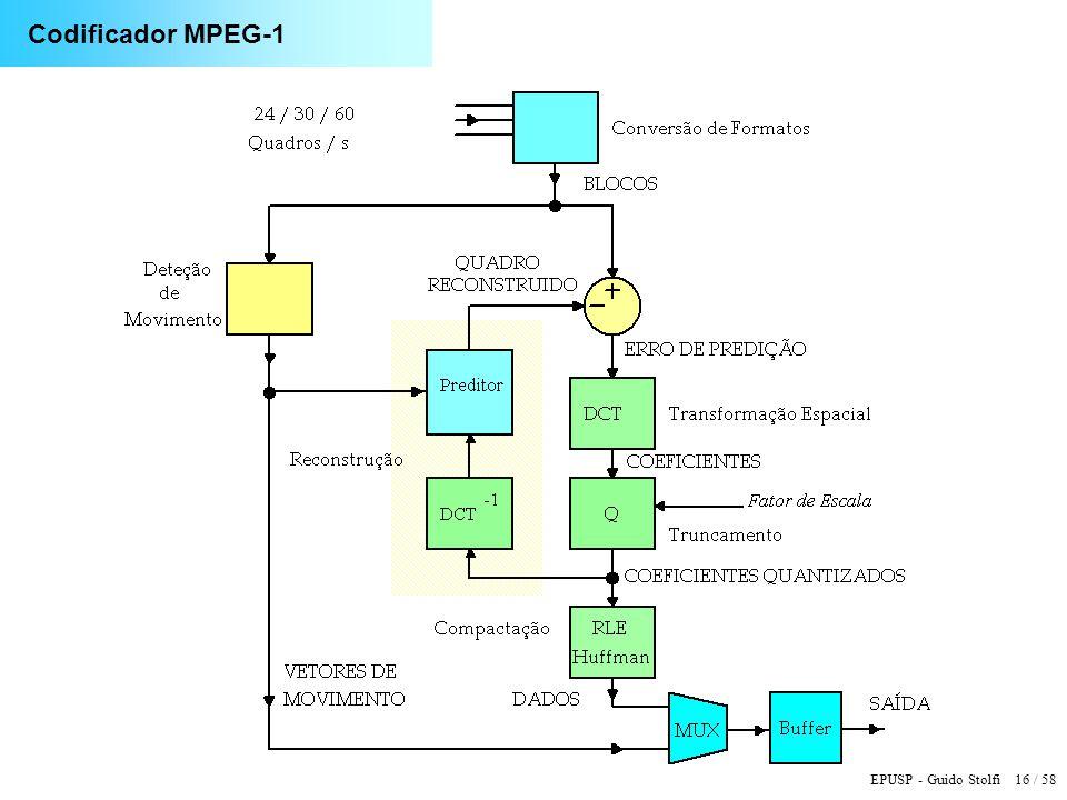 EPUSP - Guido Stolfi 16 / 58 Codificador MPEG-1