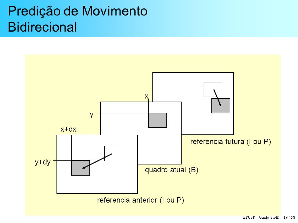 EPUSP - Guido Stolfi 19 / 58 Predição de Movimento Bidirecional y x y+dy x+dx referencia anterior (I ou P) quadro atual (B) referencia futura (I ou P)