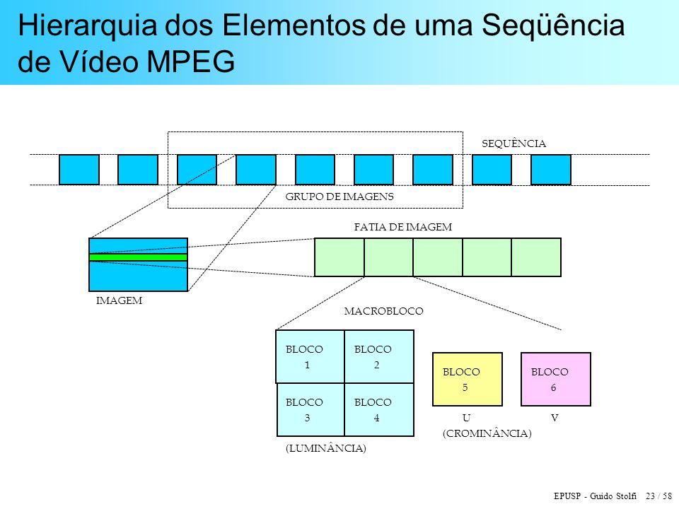 EPUSP - Guido Stolfi 23 / 58 Hierarquia dos Elementos de uma Seqüência de Vídeo MPEG SEQUÊNCIA GRUPO DE IMAGENS IMAGEM FATIA DE IMAGEM MACROBLOCO BLOCO 1 2 3 4 5 6 (LUMINÂNCIA) UV (CROMINÂNCIA)