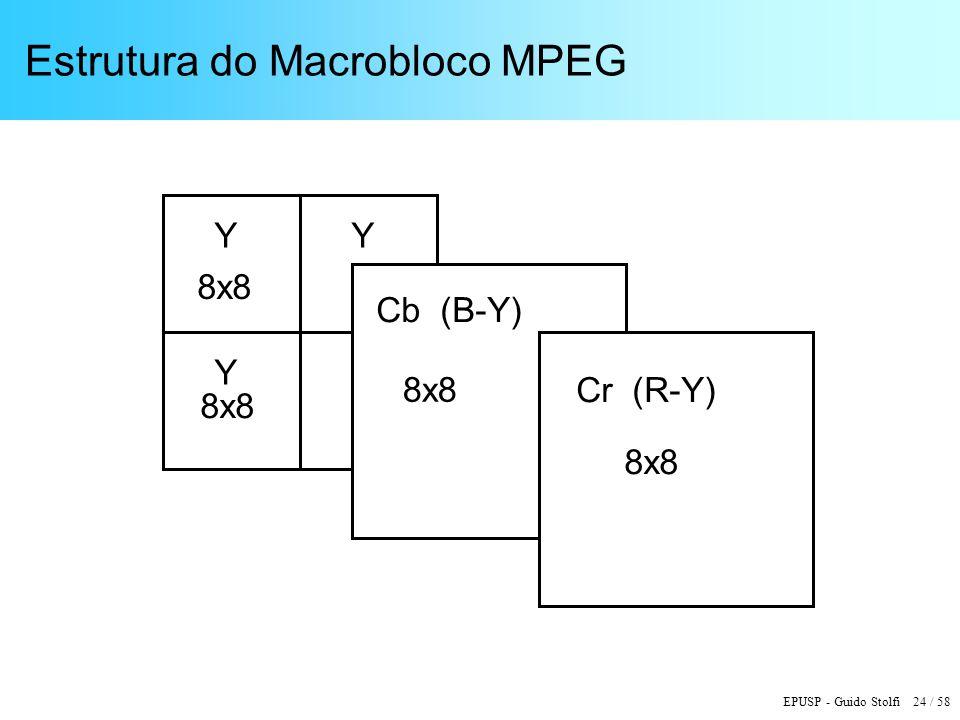 EPUSP - Guido Stolfi 24 / 58 Estrutura do Macrobloco MPEG Y 8x8 Cb (B-Y) Cr (R-Y) 8x8 Y Y