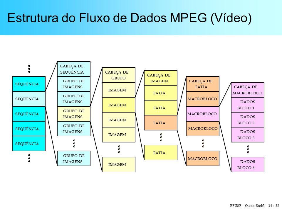 EPUSP - Guido Stolfi 34 / 58 Estrutura do Fluxo de Dados MPEG (Vídeo) SEQUÊNCIA CABEÇA DE GRUPO DE IMAGENS GRUPO DE IMAGENS GRUPO DE IMAGENS GRUPO DE IMAGENS GRUPO DE IMAGENS CABEÇA DE GRUPO IMAGEM CABEÇA DE IMAGEM FATIA CABEÇA DE FATIA MACROBLOCO CABEÇA DE MACROBLOCO DADOS BLOCO 1 DADOS BLOCO 2 BLOCO 3 BLOCO 6