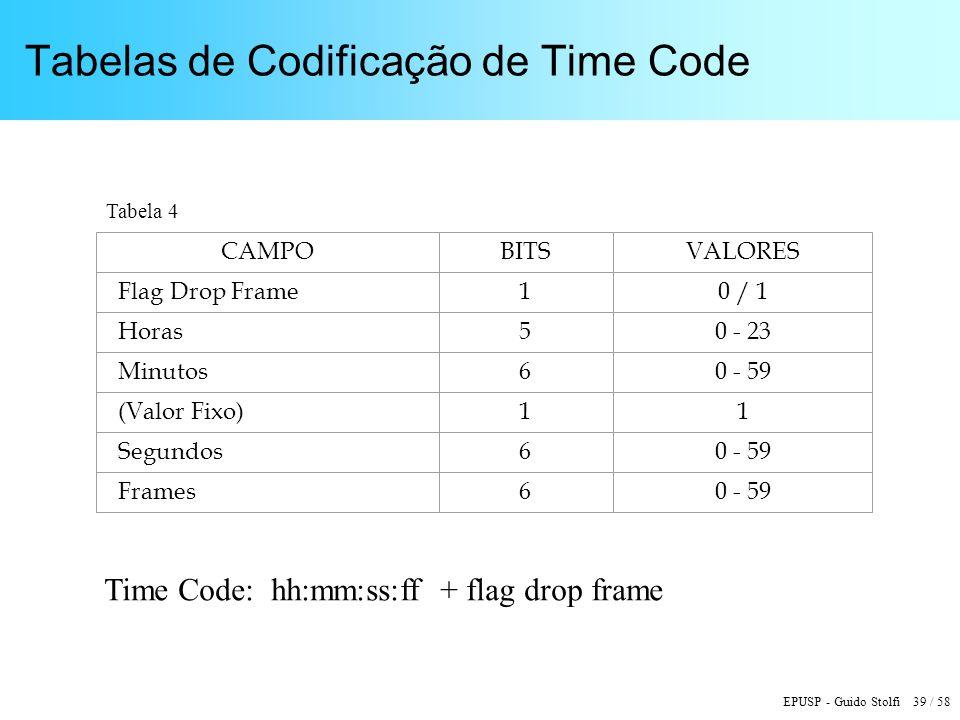 EPUSP - Guido Stolfi 39 / 58 Tabelas de Codificação de Time Code CAMPOBITSVALORES Flag Drop Frame10 / 1 Horas50 - 23 Minutos60 - 59 (Valor Fixo)11 Segundos60 - 59 Frames60 - 59 Time Code: hh:mm:ss:ff + flag drop frame Tabela 4
