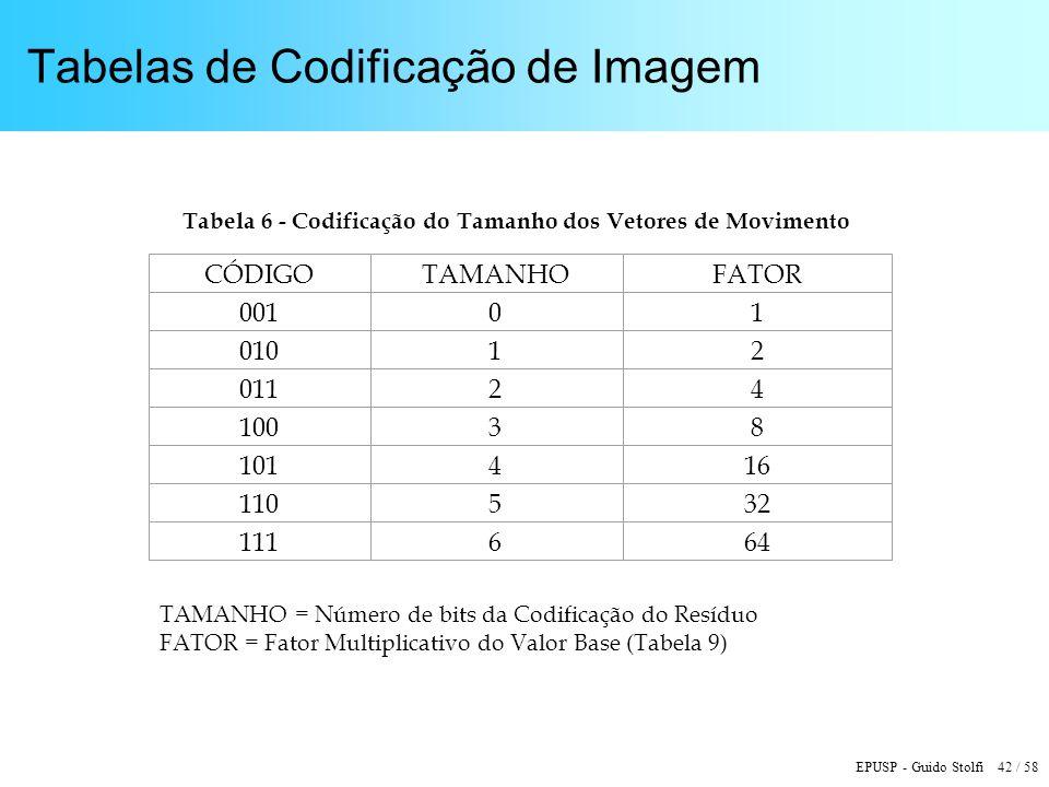 EPUSP - Guido Stolfi 42 / 58 Tabelas de Codificação de Imagem Tabela 6 - Codificação do Tamanho dos Vetores de Movimento CÓDIGOTAMANHOFATOR 00101 01012 01124 10038 101416 110532 111664 TAMANHO = Número de bits da Codificação do Resíduo FATOR = Fator Multiplicativo do Valor Base (Tabela 9)
