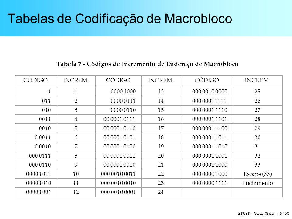 EPUSP - Guido Stolfi 46 / 58 Tabelas de Codificação de Macrobloco Tabela 7 - Códigos de Incremento de Endereço de Macrobloco CÓDIGOINCREM.CÓDIGOINCREM.CÓDIGOINCREM.