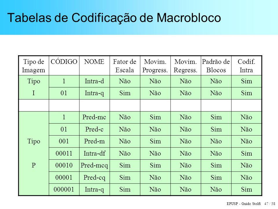 EPUSP - Guido Stolfi 47 / 58 Tabelas de Codificação de Macrobloco Tipo de Imagem CÓDIGONOMEFator de Escala Movim.