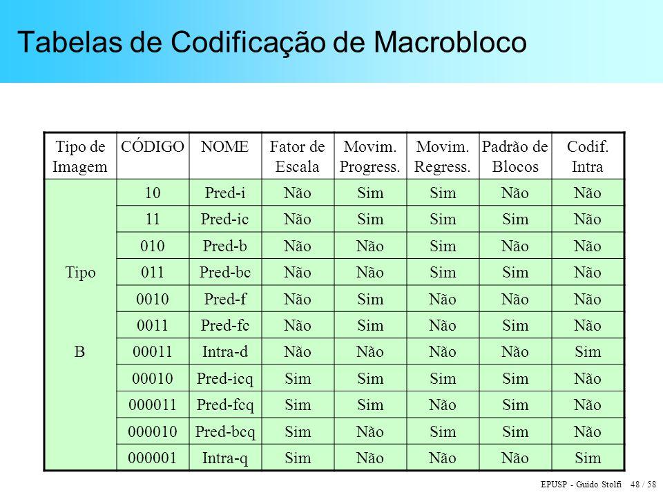 EPUSP - Guido Stolfi 48 / 58 Tabelas de Codificação de Macrobloco Tipo de Imagem CÓDIGONOMEFator de Escala Movim.
