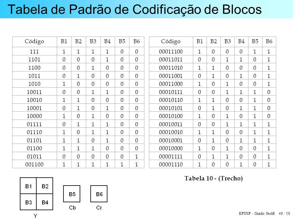 EPUSP - Guido Stolfi 49 / 58 Tabela de Padrão de Codificação de Blocos Tabela 10 - (Trecho)