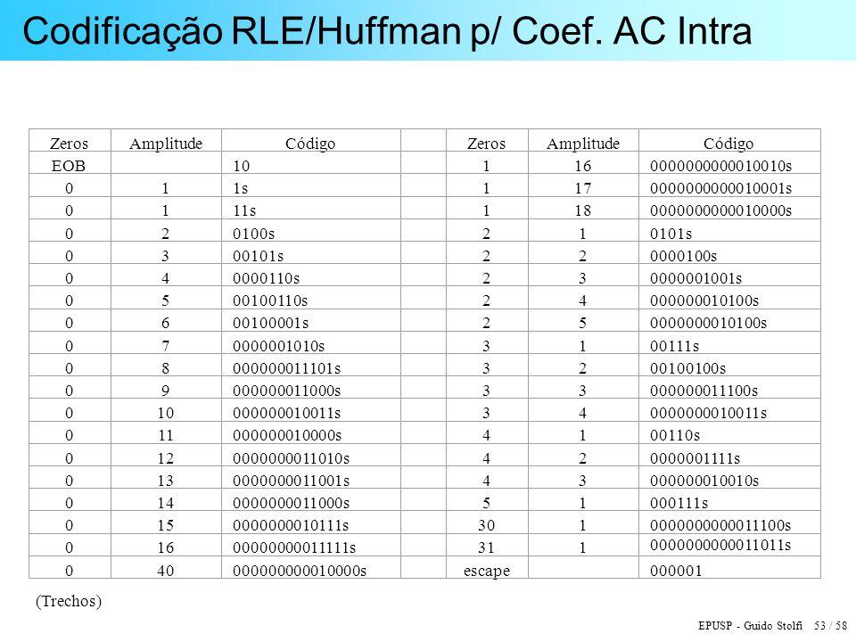 EPUSP - Guido Stolfi 53 / 58 Codificação RLE/Huffman p/ Coef. AC Intra (Trechos)