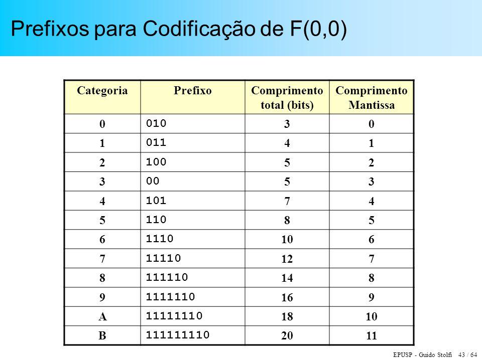 EPUSP - Guido Stolfi 43 / 64 Prefixos para Codificação de F(0,0) CategoriaPrefixoComprimento total (bits) Comprimento Mantissa 0 010 30 1 011 41 2 100