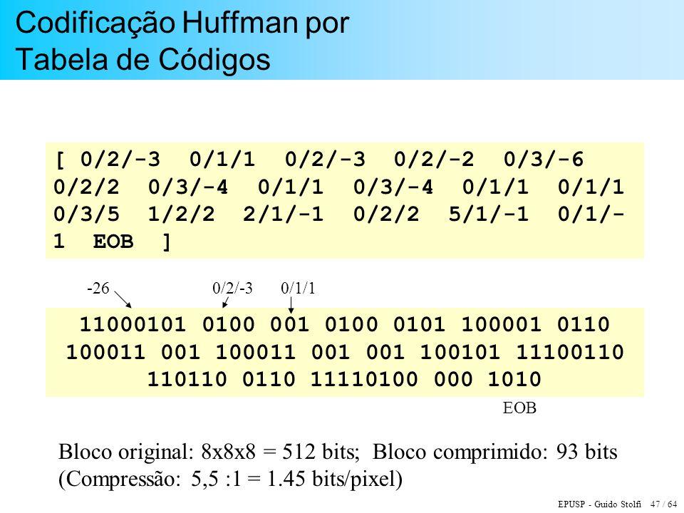 EPUSP - Guido Stolfi 47 / 64 Codificação Huffman por Tabela de Códigos 11000101 0100 001 0100 0101 100001 0110 100011 001 100011 001 001 100101 111001