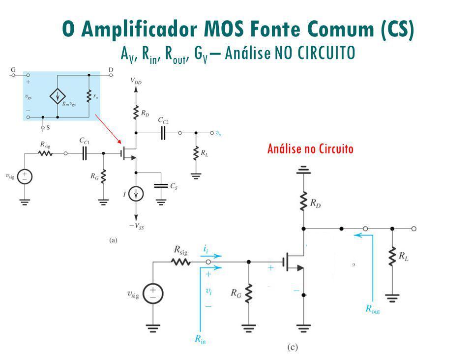 O Amplificador MOS Fonte Comum (CS) A V, R in, R out, G V – Análise NO CIRCUITO Análise no Circuito