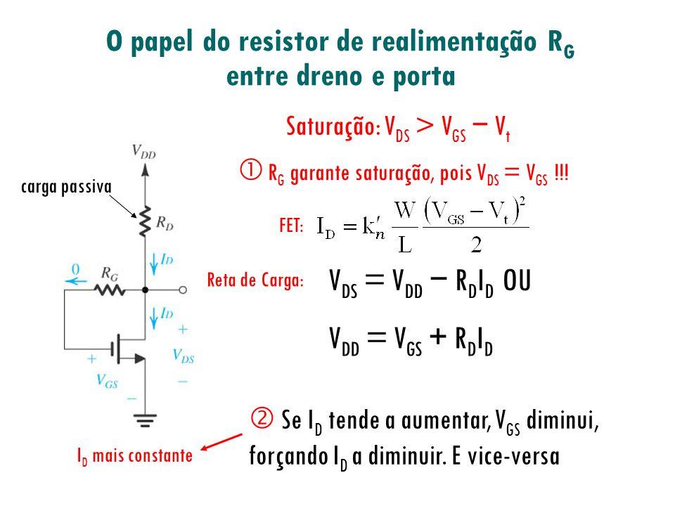 O papel do resistor de realimentação R G entre dreno e porta I D mais constante carga passiva Saturação: V DS > V GS V t V DS = V DD R D I D OU V DD =