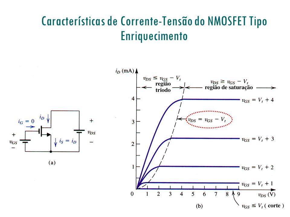 Equações de I D =f(V GS, V DS ) de 1 a Ordem Região Triodo: 0< v DS v GS -V t Região de Saturação: 0< v GS -V t v DS onde (Parâmetro de Transcondu- tância do processo [A/V 2 ]) NMOSFET Região de Corte: v GS V t ou v GS -V t 0 i D =0 Linear ( se v DS << v GS -V t ) Parabólica