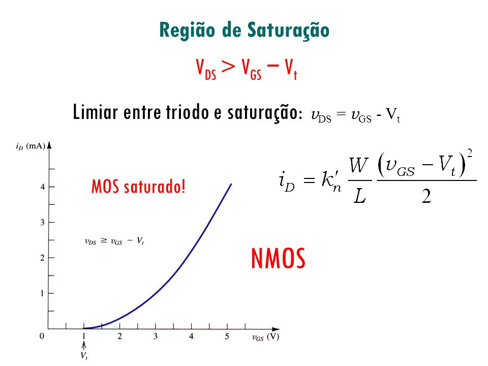 O papel do resistor de realimentação R G entre dreno e porta I D mais constante carga passiva Saturação: V DS > V GS V t V DS = V DD R D I D OU V DD = V GS + R D I D Se I D tende a aumentar, V GS diminui, forçando I D a diminuir.