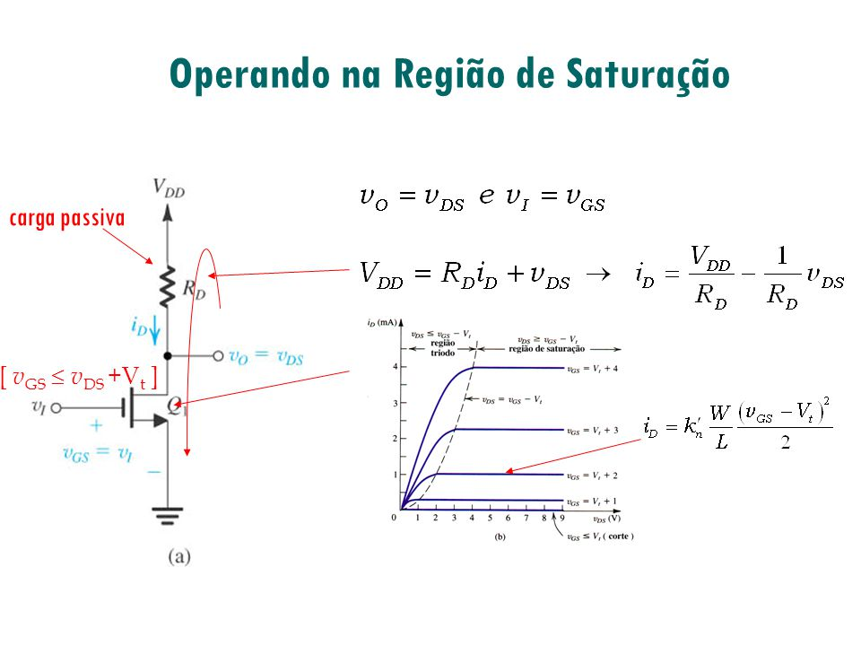 Operando na Região de Saturação [ v GS v DS +V t ] carga passiva