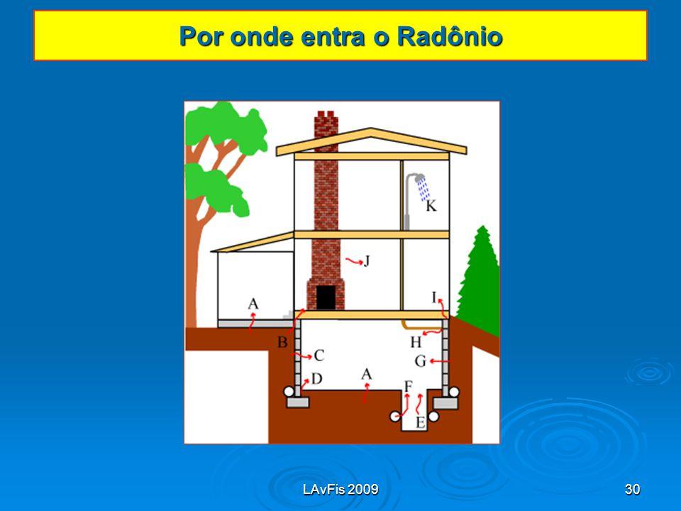 LAvFis 200930 Por onde entra o Radônio