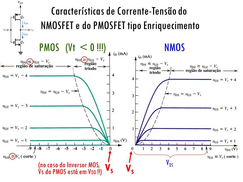 Características de Corrente-Tensão do NMOSFET e do PMOSFET tipo Enriquecimento PMOS (Vt < 0 !!!)NMOS V DS VSVS VSVS (no caso do Inversor MOS, Vs do PM