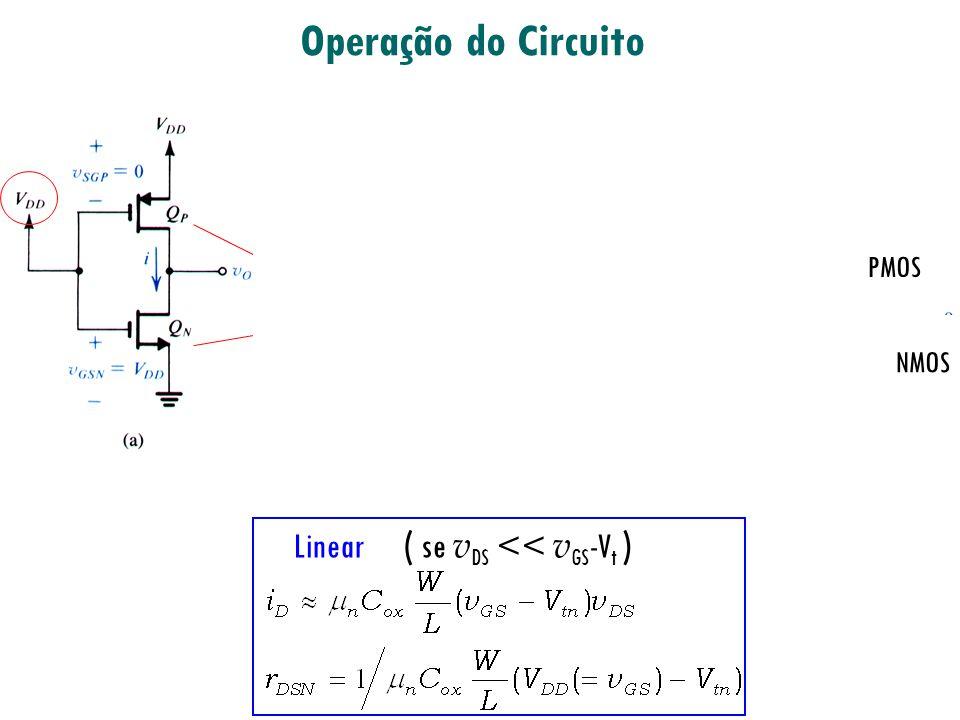 Operação do Circuito V SN V SP PMOS NMOS Linear ( se v DS >> v GS -V t )