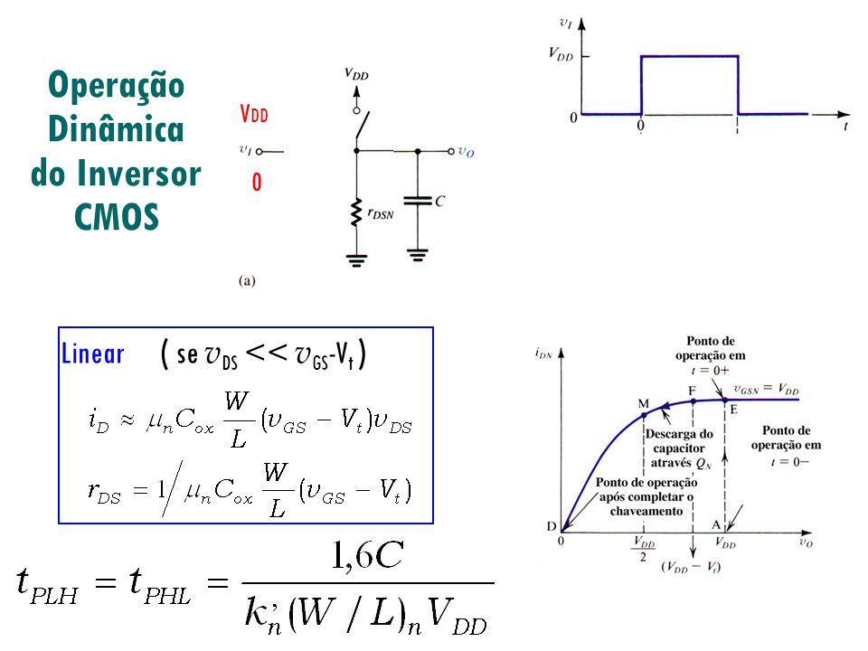 Operação Dinâmica do Inversor CMOS V DD /2 IDID 0 V DD