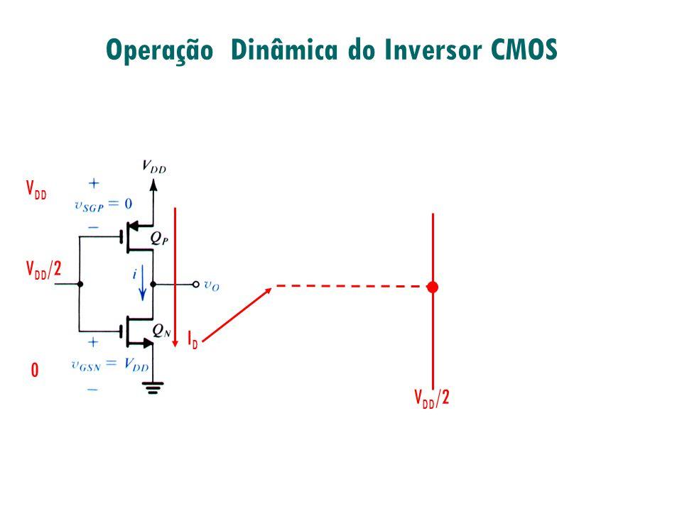 Corrente e Dissipação de Potência (interna) V DD /2 0 V DD