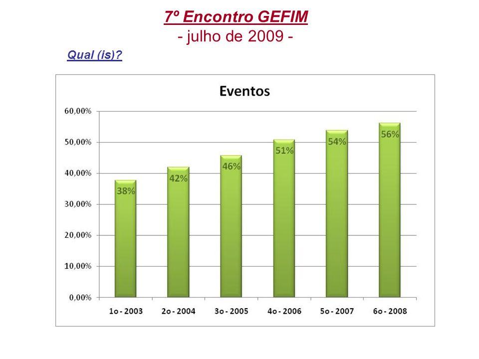 7º Encontro GEFIM - julho de 2009 - 2- Gostaria de participar dos próximos?