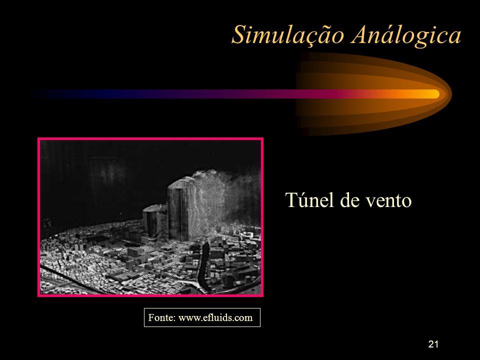 21 Simulação Análogica Túnel de vento Fonte: www.efluids.com