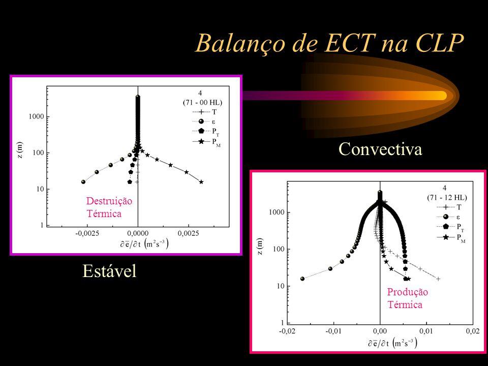50 Balanço de ECT na CLP Estável Convectiva Destruição Térmica Produção Térmica