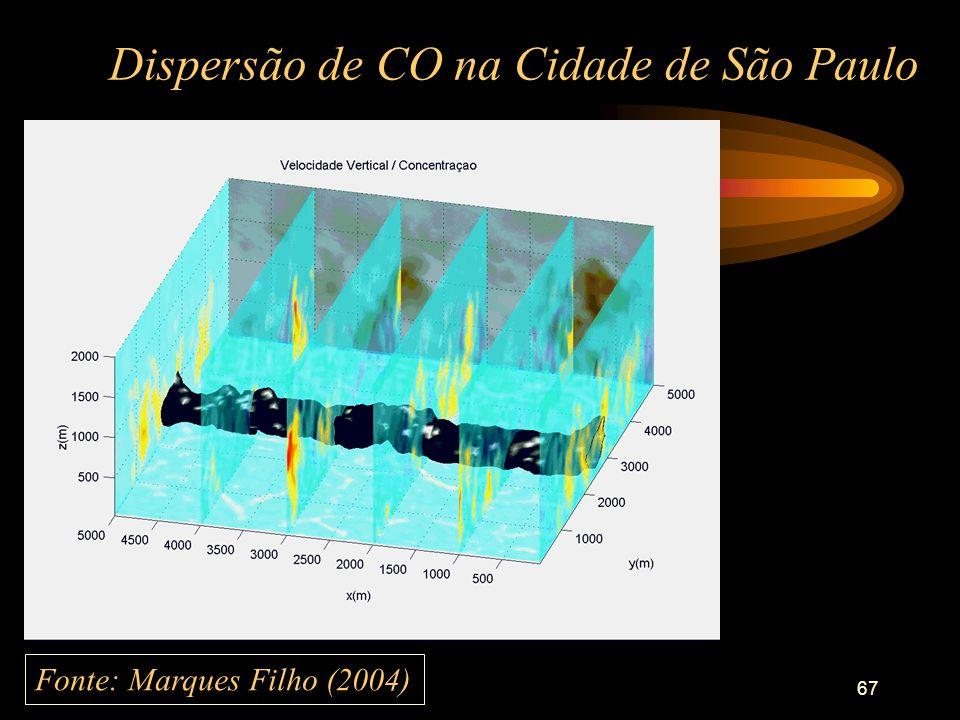 67 Dispersão de CO na Cidade de São Paulo Fonte: Marques Filho (2004)