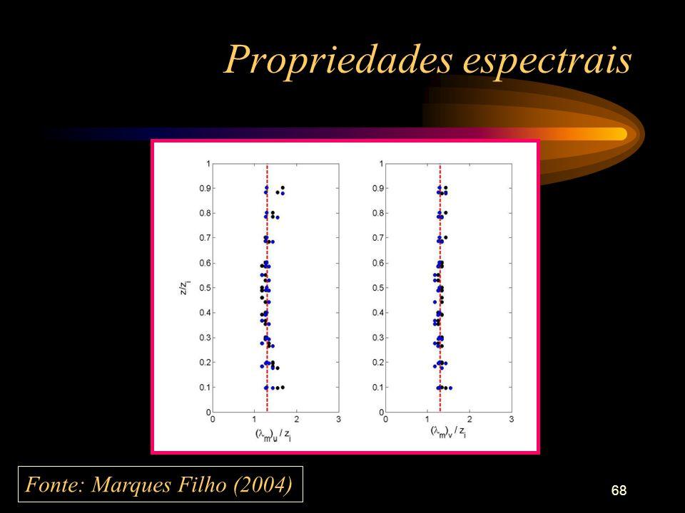 68 Propriedades espectrais Fonte: Marques Filho (2004)