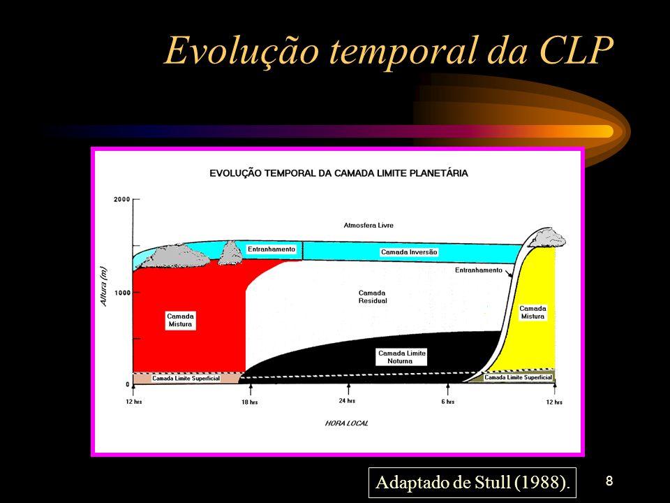 8 Evolução temporal da CLP Adaptado de Stull (1988).