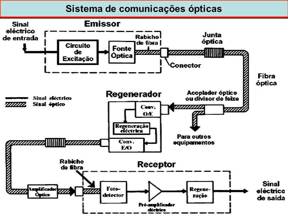11 Sistema de comunicações ópticas