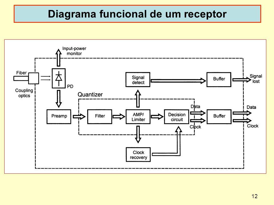 12 Diagrama funcional de um receptor