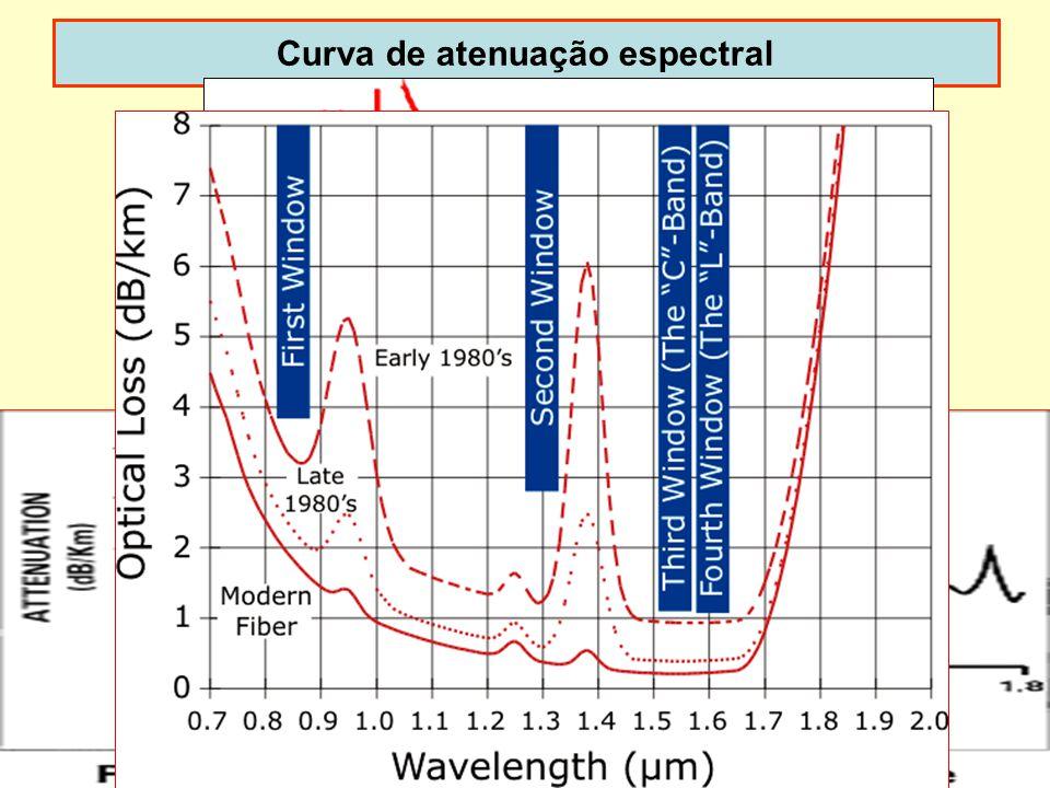 15 Curva de atenuação espectral