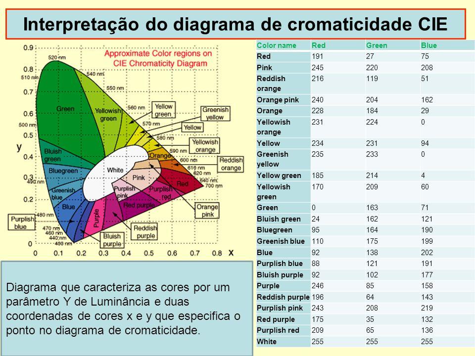 Interpretação do diagrama de cromaticidade CIE Diagrama que caracteriza as cores por um parâmetro Y de Luminância e duas coordenadas de cores x e y qu
