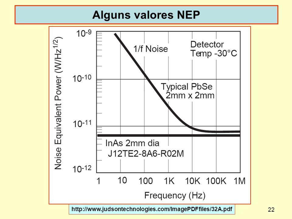 22 Alguns valores NEP http://www.judsontechnologies.com/ImagePDFfiles/32A.pdf