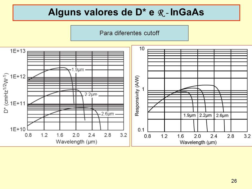 26 Alguns valores de D* e R - InGaAs Para diferentes cutoff