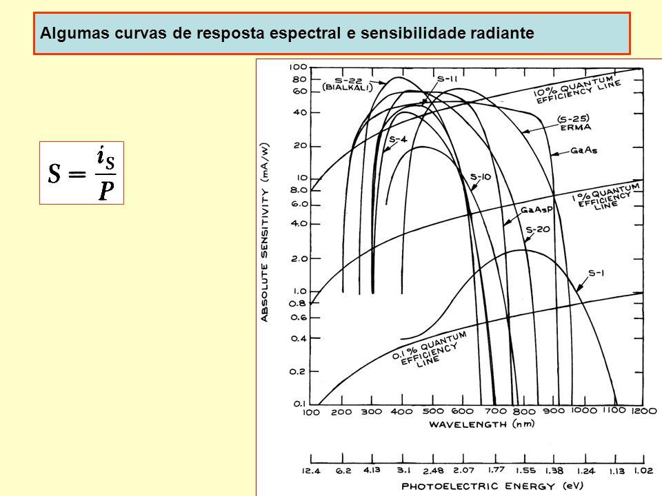 28 Algumas curvas de resposta espectral e sensibilidade radiante