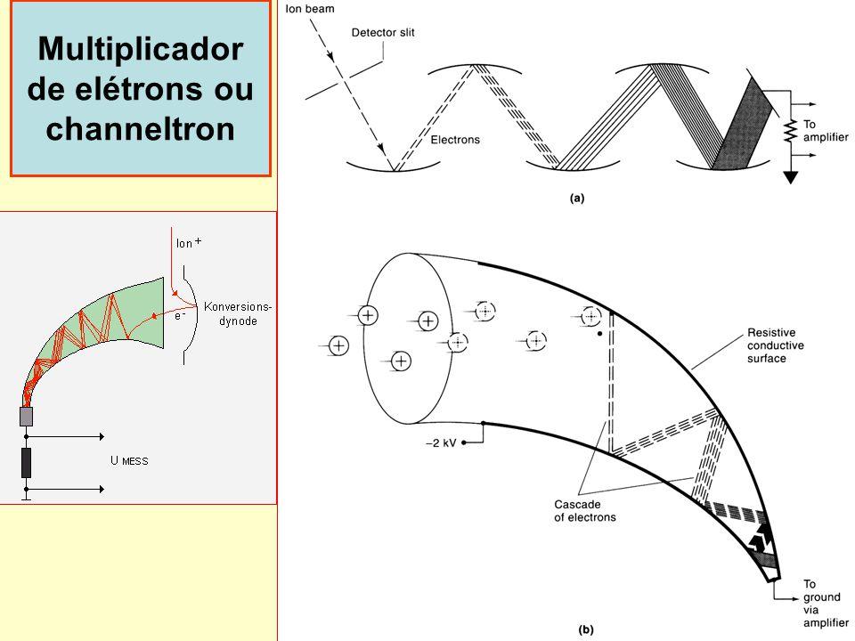 41 Multiplicador de elétrons ou channeltron