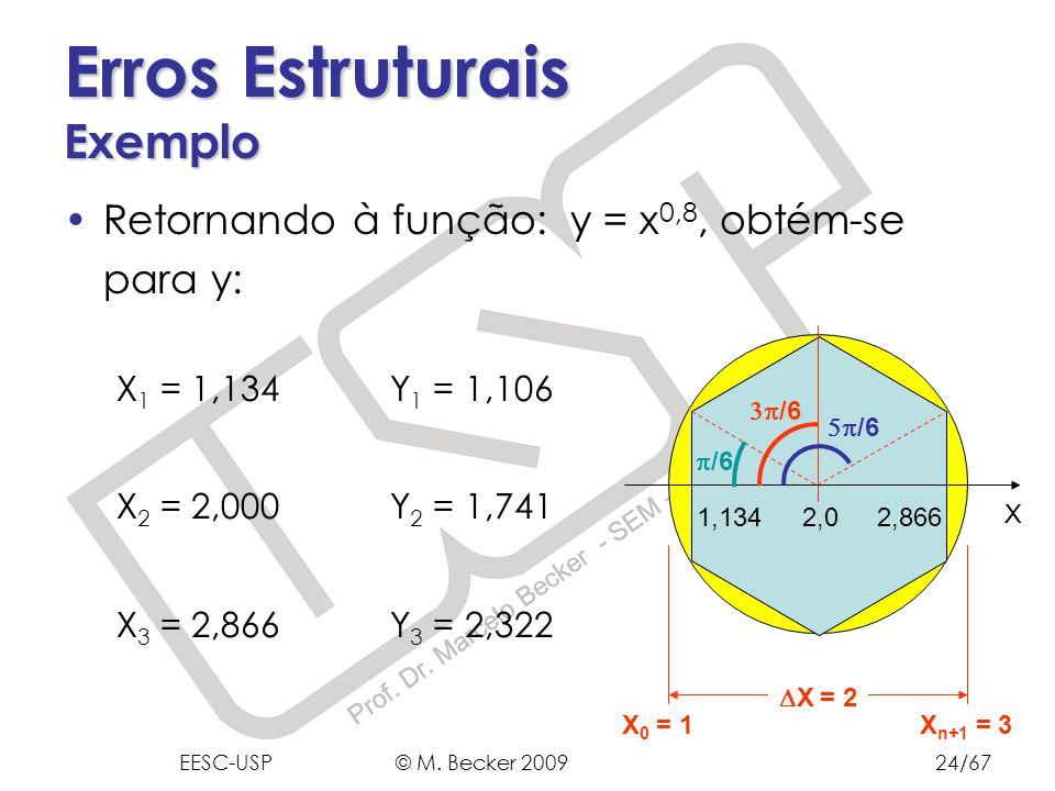 Prof. Dr. Marcelo Becker - SEM – EESC – USP X X 0 = 1 X n+1 = 3 X = 2 Erros Estruturais Exemplo Retornando à função: y = x 0,8, obtém-se para y: X 1 =
