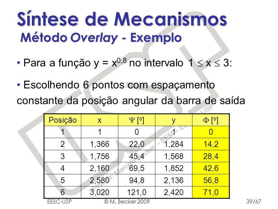 Prof. Dr. Marcelo Becker - SEM – EESC – USP Síntese de Mecanismos Método Overlay - Exemplo Para a função y = x 0,8 no intervalo 1 x 3: Escolhendo 6 po