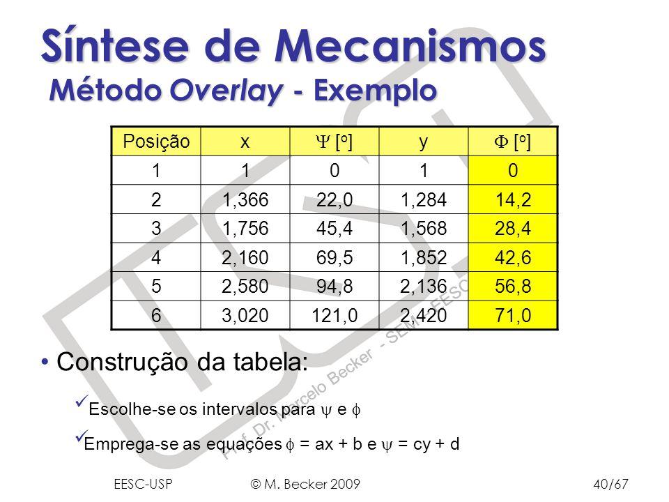 Prof. Dr. Marcelo Becker - SEM – EESC – USP Síntese de Mecanismos Método Overlay - Exemplo Construção da tabela: Escolhe-se os intervalos para e Empre