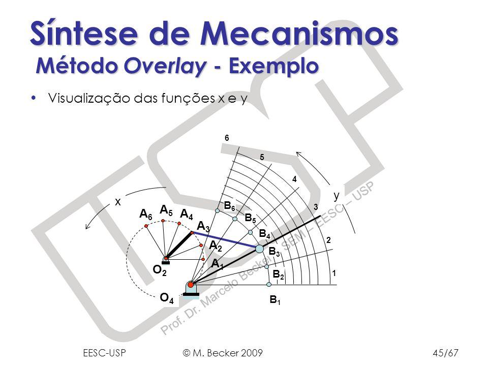 Prof. Dr. Marcelo Becker - SEM – EESC – USP Síntese de Mecanismos Método Overlay - Exemplo Visualização das funções x e y O2O2 A6A6 A5A5 A4A4 A3A3 A2A